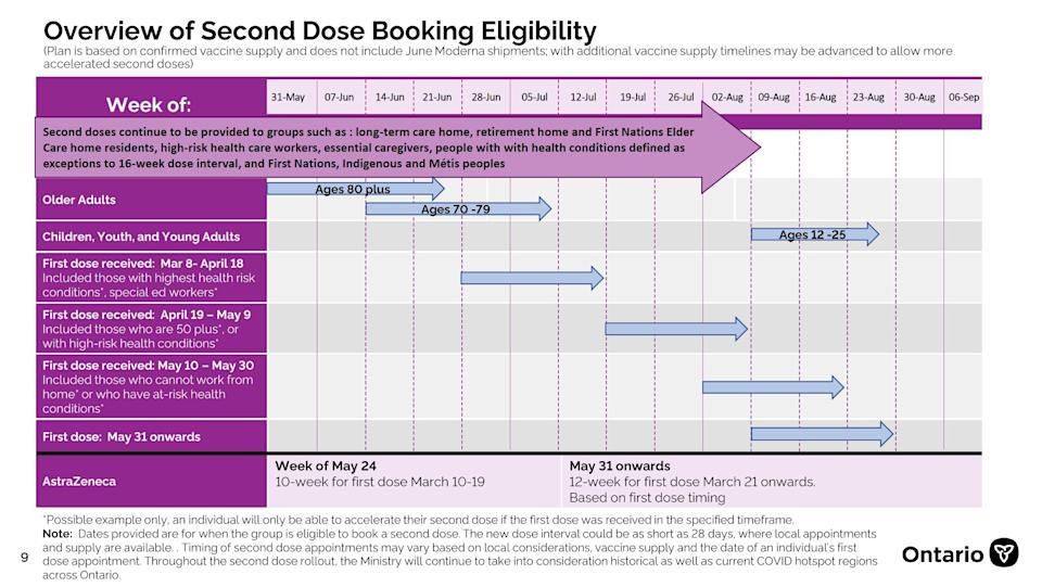 Second COVID-19 vaccine doses in Ontario eligibility chart
