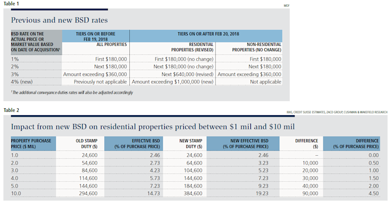 Table 1 — Previous and new BSD rates; Table 2 — Impact from new BSD on residential properties priced between $1 mil and $10 mil