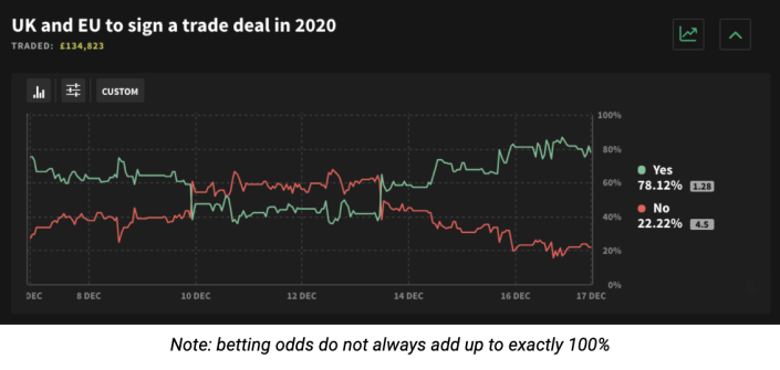 Sports betting odds chart of pregnancy bet under 2 on betfair