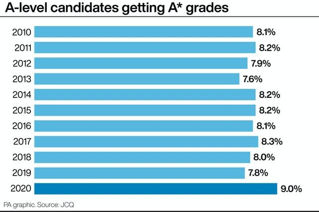 A-level candidates getting A* grades