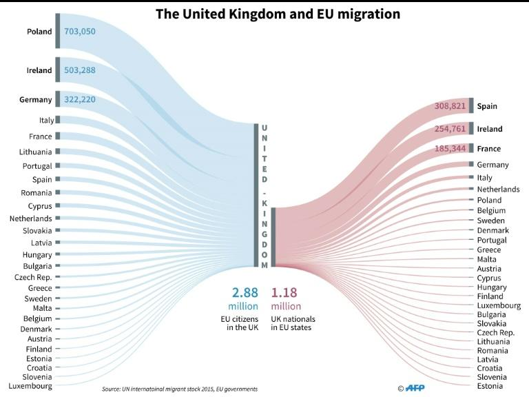 EU migrants in the United Kingdom and British migrants in EU countries