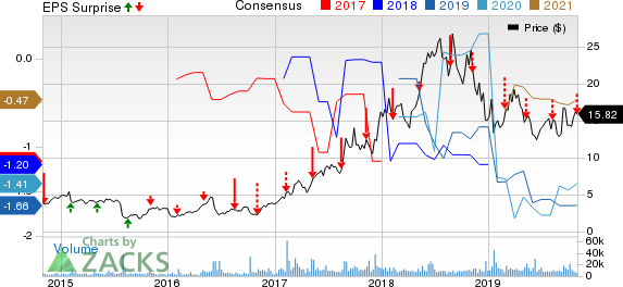 Immunomedics, Inc. Price, Consensus and EPS Surprise