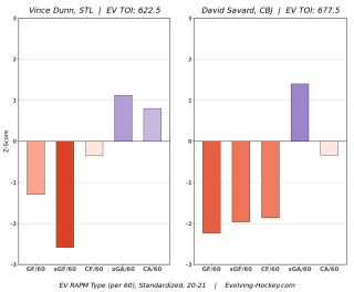 <em>Maybe Savard and Dunn aren't so different?</em> <strong>(via Evolving Hockey)</strong>