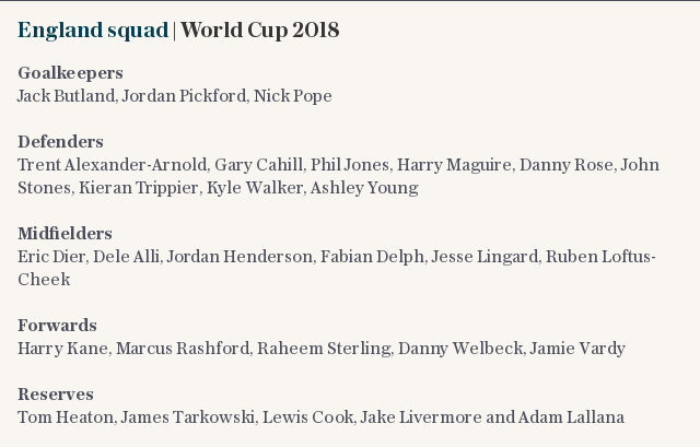 England squad | World Cup 2018