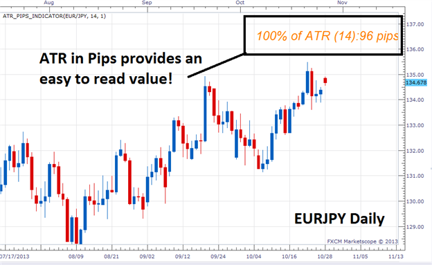 How to read atr forex