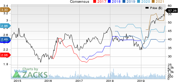 Cohen & Steers Inc Price and Consensus
