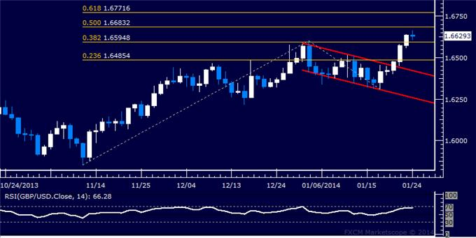 dailyclassics_gbp-usd_body_Picture_5.png, Forex: GBP/USD Technical Analysis – Resistance Above 1.61 Falls