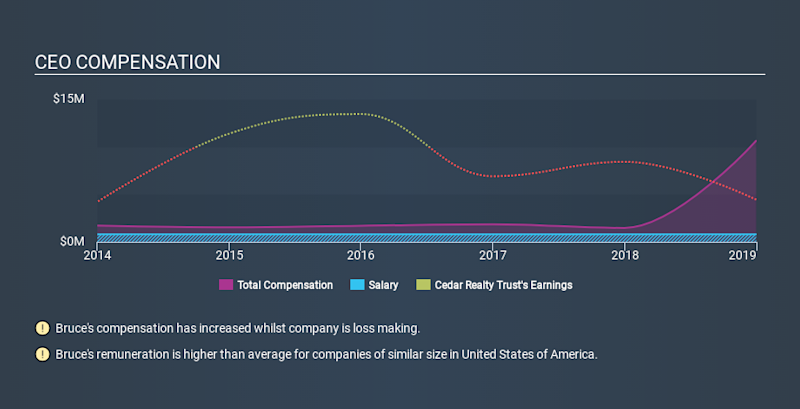 NYSE:CDR CEO Compensation March 29th 2020