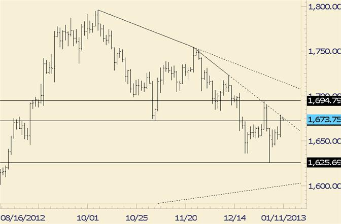 Commodity_Technical_Analysis_Gold_Testing_Near_Term_Trendline_Resistance_body_gold.png, Commodity Technical Analysis: Gold Testing Near Term Trendline Resistance