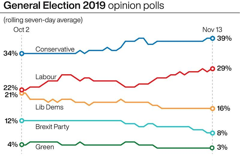 General Election 2019: this week's rolling average of opinion polls: PA