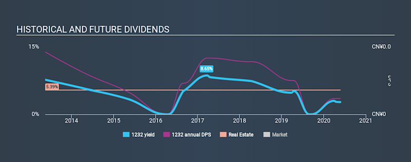 SEHK:1232 Historical Dividend Yield May 24th 2020