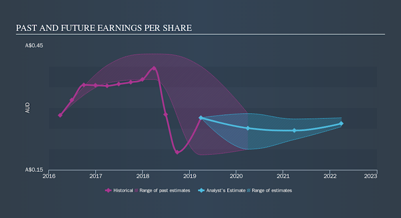 ASX:CSR Past and Future Earnings, October 11th 2019