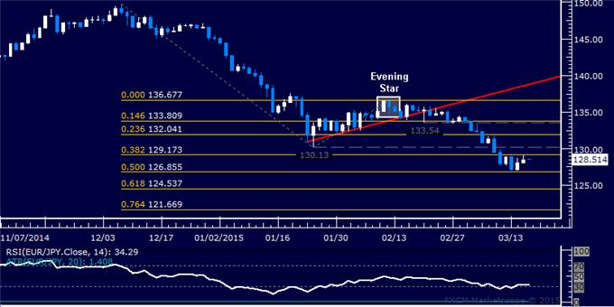 EUR/JPY Technical Analysis: Waiting for New Direction Cues