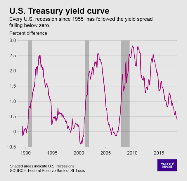 The U.S. yield curve is one of the most widely followed recession indicators.