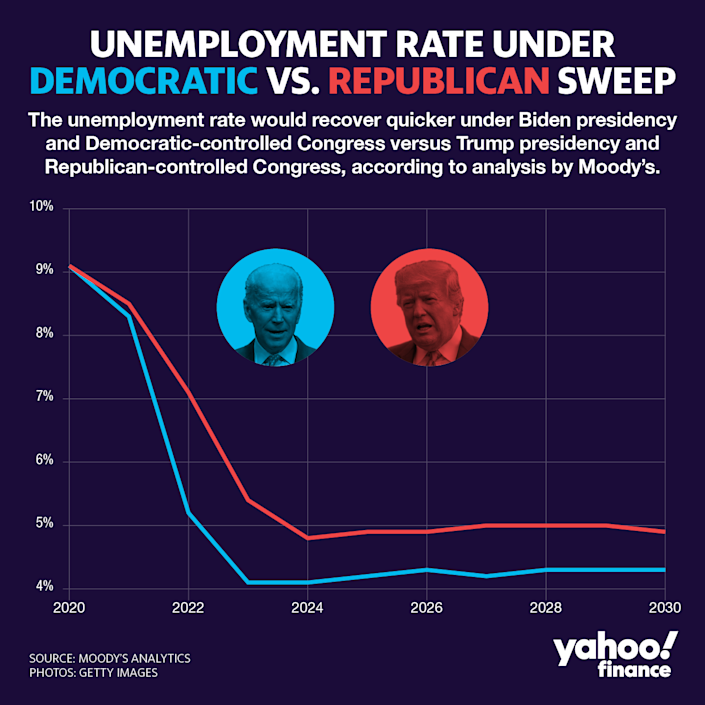 The unemployment rate would recover much faster under Democratic control, falling to 5.2% in 2022 compared with just 7.1% in a Republican-sweep scenario. (David Foster/Yahoo Finance)