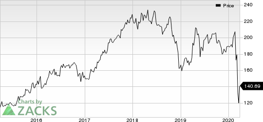 Constellation Brands Inc Price