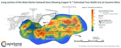 Figure 2 – Long-section of the Mala Noche Footwall Zone Showing Copper % * Estimated True Width (m). The best grade*thickness intercepts lie outside of the current Mineral Reserve. Long-section of the Mala Noche Footwall Zone showing Copper %*Estimated True Width (m) at Capstone's Cozamin Mine. For full details refer to the December 2, 2019 news release: Capstone Intercepts 20m of 2.2% Cu Including 5m of 5.3% Cu: Exploration Program Pointing to Higher Grades and Wider Intercepts than in Current Reserve. (CNW Group/Capstone Mining Corp.)