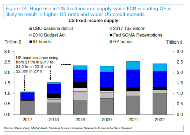 U.S. debt issuance is set to rise meaningfully in 2018, with the Trump tax cuts pushing up the government's borrowing needs and pressuring bond prices. (Source: Deutsche Bank)