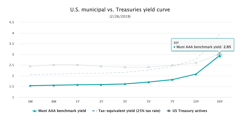 Don't Forget About Munis as Part of Your Fixed Income Exposure 1