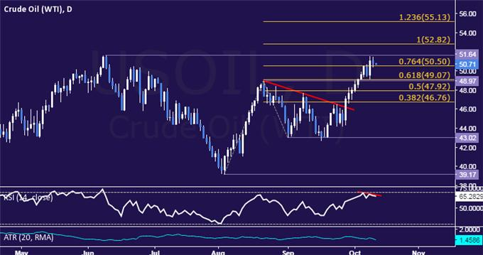 Crude Oil, Gold Prices May Fall on September FOMC Meeting Minutes
