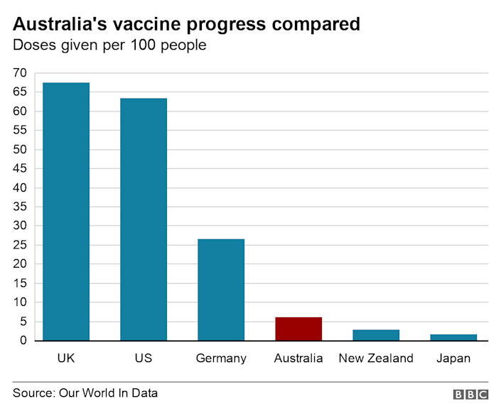 Bar chart of vaccination rates in different countries compared with Australia