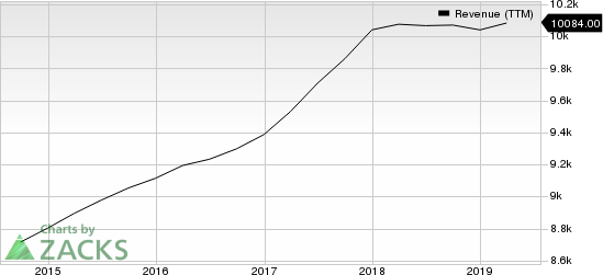 Republic Services, Inc. Revenue (TTM)