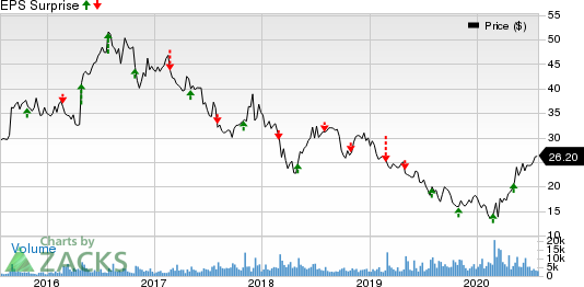 BG Foods, Inc. Price and EPS Surprise