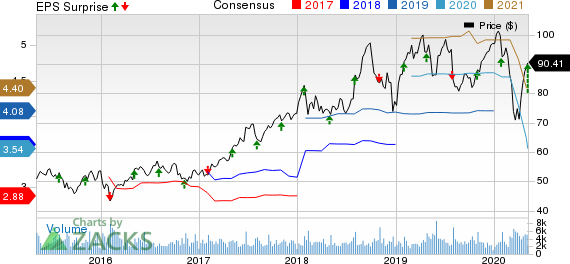PerkinElmer, Inc. Price, Consensus and EPS Surprise