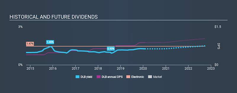 NYSE:DLB Historical Dividend Yield, January 27th 2020