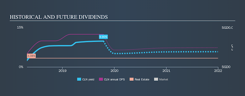 SGX:CLN Historical Dividend Yield, October 16th 2019