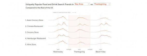 PHOTO: Google mapped out timed search trends for food and drink during the Thanksgiving holiday period. (Google Maps)