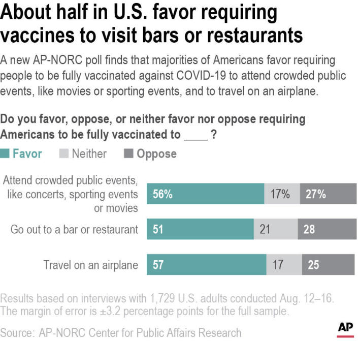 A new AP-NORC poll finds that majorities of Americans favor requiring people to be fully vaccinated against COVID-19 to attend crowded public events, like movies or sporting events, and to travel on an airplane.