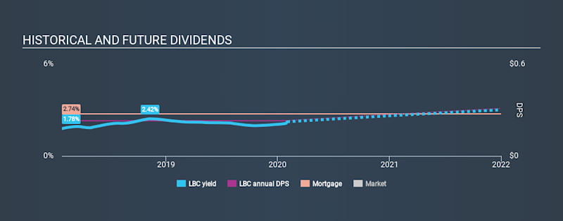 NasdaqGS:LBC Historical Dividend Yield, February 1st 2020