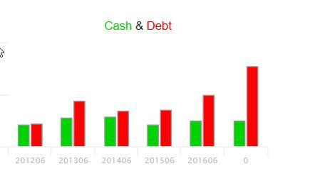 Parexel cash & debt