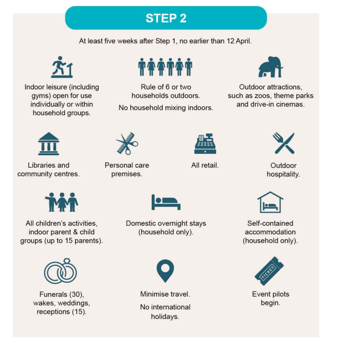 The plan for step two. (gov.uk)