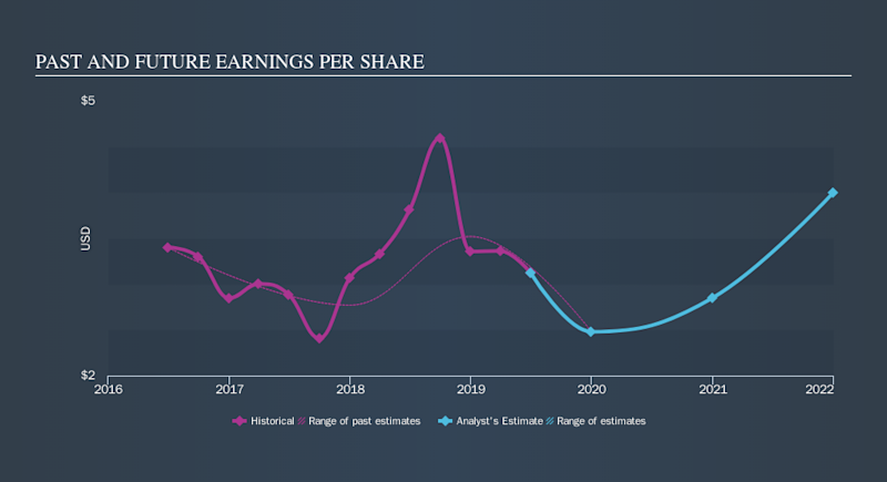 NYSE:UVE Past and Future Earnings, October 9th 2019