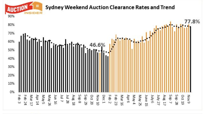 Sydney weekend clearance rates and trends. Source: Supplied