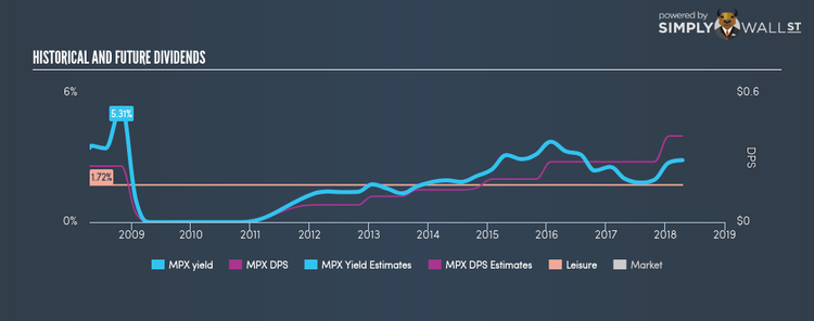 NYSE:MPX Historical Dividend Yield Apr 16th 18