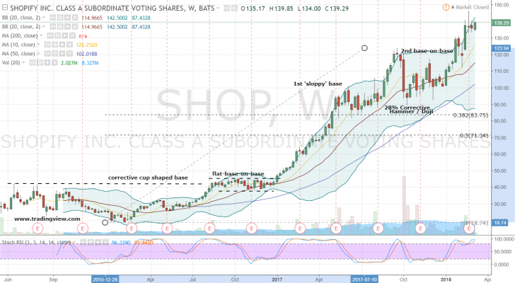 This Is Where You Make Your Move In Shopify Inc Us Stock