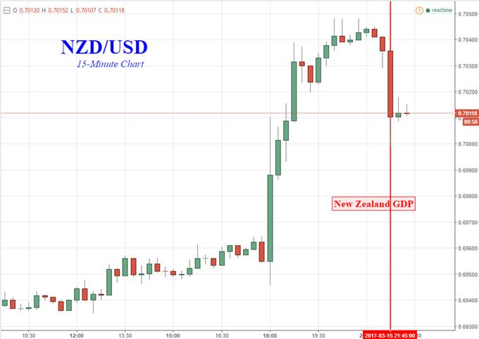 NZ Dollar Falls as 4Q GDP Data Reduces RBNZ Rate Hike Bets