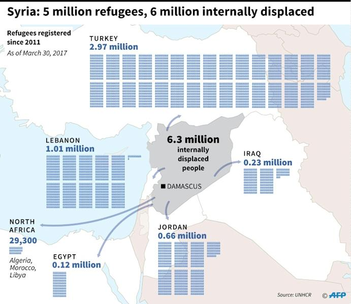 Map of Syria and the surrounding region showing the number per country of refugees freeling the conflict
