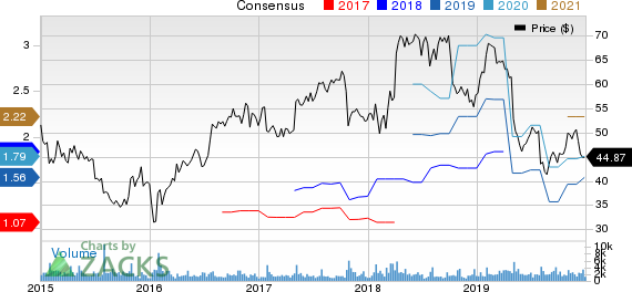 CommVault Systems, Inc. Price and Consensus