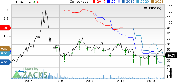 Ambarella, Inc. Price, Consensus and EPS Surprise