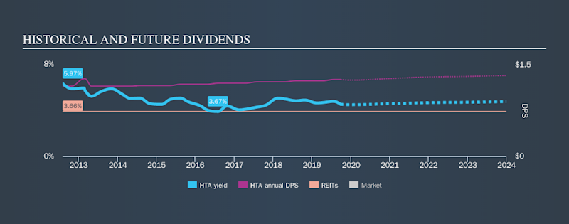 NYSE:HTA Historical Dividend Yield, September 27th 2019