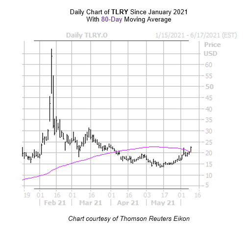 TLRY Chart June 9