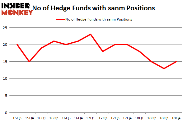 No of Hedge Funds with SANM Positions