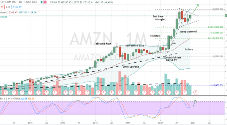 Amazon (AMZN) monthly bullish symmetrical triangle