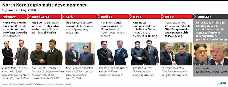 Graphic showing recent developments in North Korean diplomacy (AFP Photo/John SAEKI)