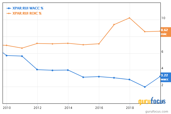 Top 4th-Quarter Trades of the Tweedy Browne Global Value Fund
