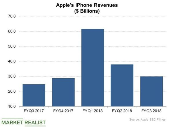 Why Apple Is Reluctant to Lease 5 Million to WiLAN